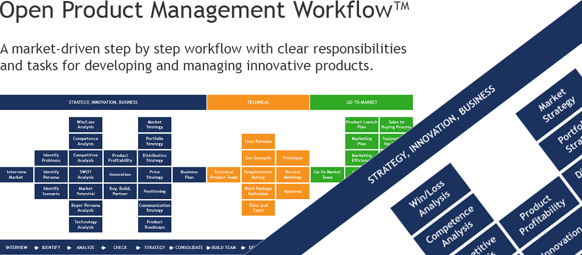 Open Product Management Workflow