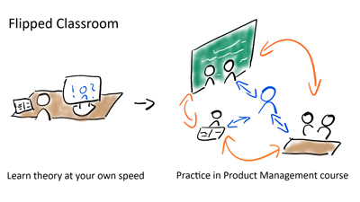 Product Management Courses