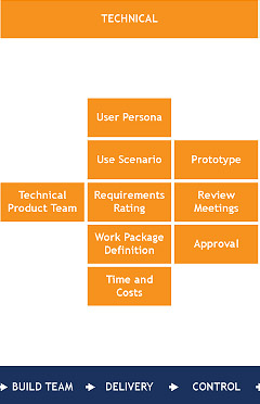 technical product manager tasks